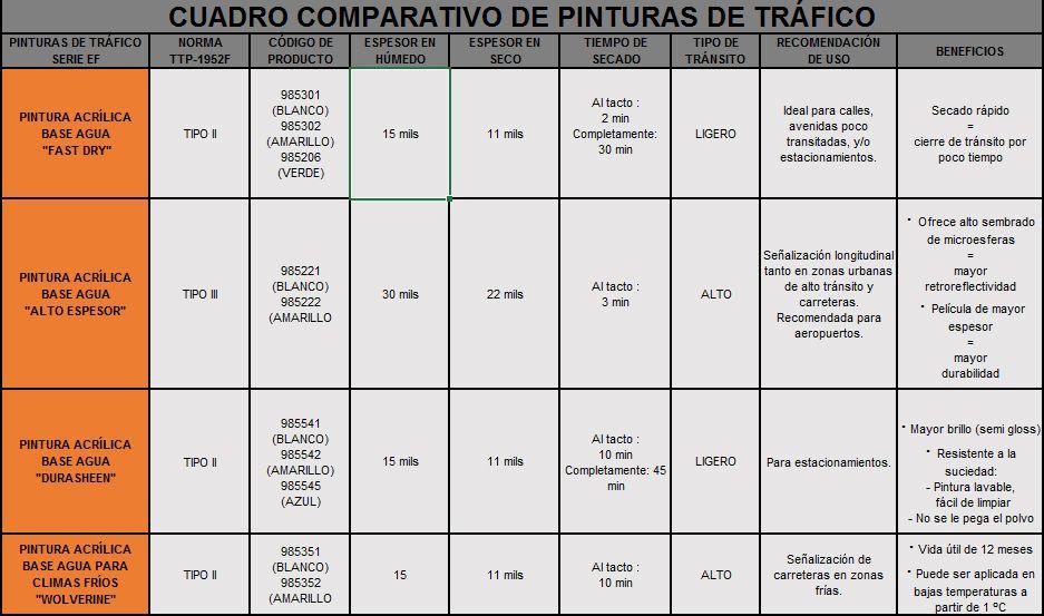PINTURAS DE TRÁFICO - CUADRO COMPARATIVO